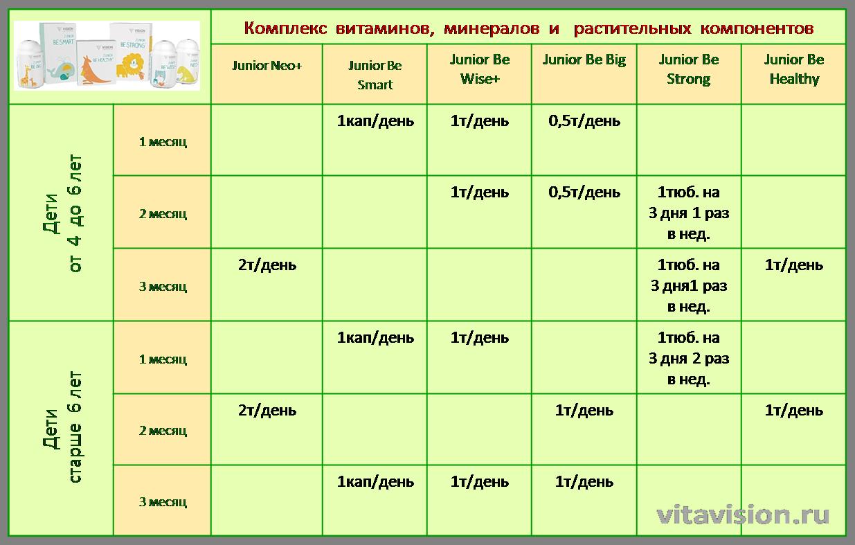 Прием витаминов при планировании беременности схема приема