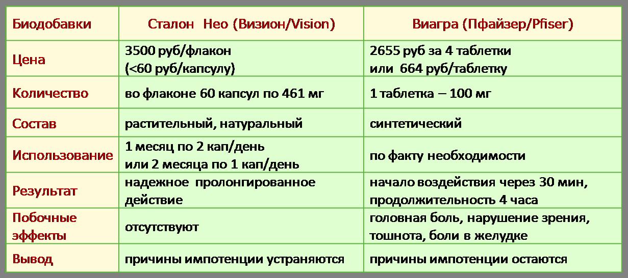 преимущества Сталон Vision