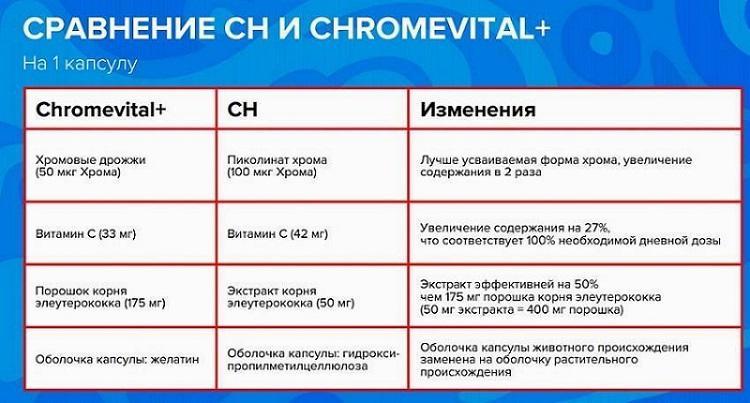 Продукт CH